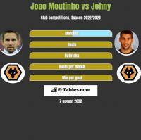 Joao Moutinho vs Johny h2h player stats