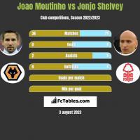 Joao Moutinho vs Jonjo Shelvey h2h player stats