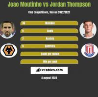 Joao Moutinho vs Jordan Thompson h2h player stats