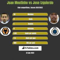 Joao Moutinho vs Jose Izquierdo h2h player stats