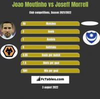 Joao Moutinho vs Joseff Morrell h2h player stats