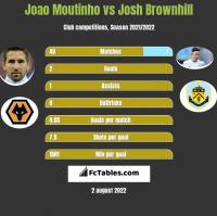 Joao Moutinho vs Josh Brownhill h2h player stats