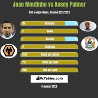 Joao Moutinho vs Kasey Palmer h2h player stats