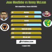Joao Moutinho vs Kenny McLean h2h player stats