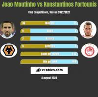 Joao Moutinho vs Konstantinos Fortounis h2h player stats