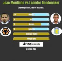 Joao Moutinho vs Leander Dendoncker h2h player stats