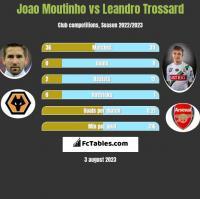 Joao Moutinho vs Leandro Trossard h2h player stats