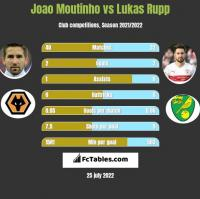 Joao Moutinho vs Lukas Rupp h2h player stats