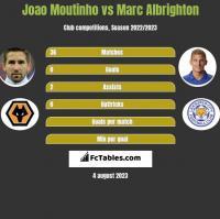 Joao Moutinho vs Marc Albrighton h2h player stats