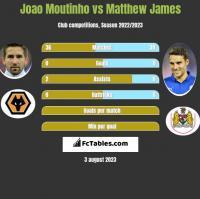 Joao Moutinho vs Matthew James h2h player stats