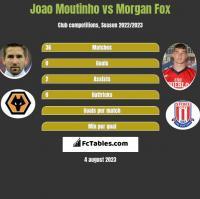 Joao Moutinho vs Morgan Fox h2h player stats