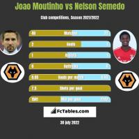 Joao Moutinho vs Nelson Semedo h2h player stats