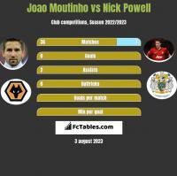 Joao Moutinho vs Nick Powell h2h player stats