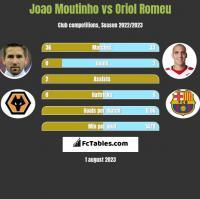 Joao Moutinho vs Oriol Romeu h2h player stats