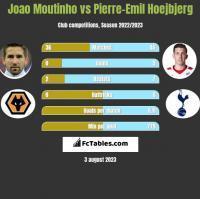 Joao Moutinho vs Pierre-Emil Hoejbjerg h2h player stats