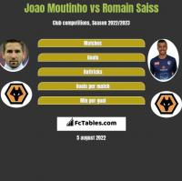 Joao Moutinho vs Romain Saiss h2h player stats