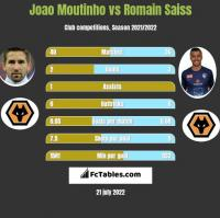 Joao Moutinho vs Romain Saiss h2h player stats