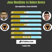 Joao Moutinho vs Ruben Neves h2h player stats