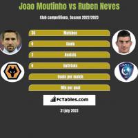 Joao Moutinho vs Ruben Neves h2h player stats