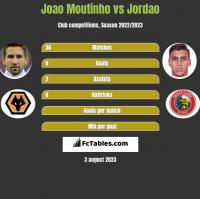 Joao Moutinho vs Jordao h2h player stats