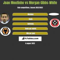 Joao Moutinho vs Morgan Gibbs-White h2h player stats