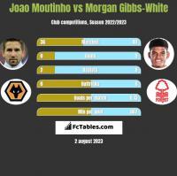 Joao Moutinho vs Morgan Gibbs-White h2h player stats