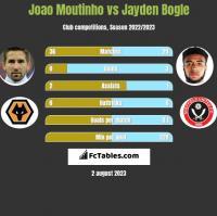 Joao Moutinho vs Jayden Bogle h2h player stats