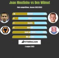 Joao Moutinho vs Ben Wilmot h2h player stats