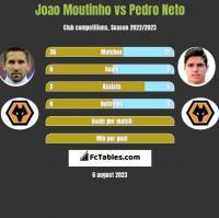 Joao Moutinho vs Pedro Neto h2h player stats