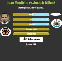 Joao Moutinho vs Joseph Willock h2h player stats