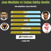 Joao Moutinho vs Tashan Oakley-Boothe h2h player stats