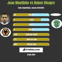 Joao Moutinho vs Ruben Vinagre h2h player stats