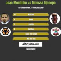 Joao Moutinho vs Moussa Djenepo h2h player stats