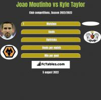 Joao Moutinho vs Kyle Taylor h2h player stats