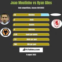 Joao Moutinho vs Ryan Giles h2h player stats
