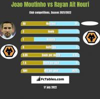 Joao Moutinho vs Rayan Ait Nouri h2h player stats