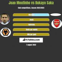 Joao Moutinho vs Bukayo Saka h2h player stats