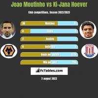 Joao Moutinho vs Ki-Jana Hoever h2h player stats