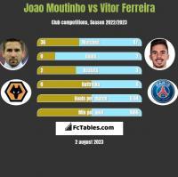 Joao Moutinho vs Vitor Ferreira h2h player stats