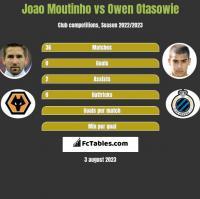 Joao Moutinho vs Owen Otasowie h2h player stats
