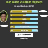 Joao Novais vs Alfredo Stephens h2h player stats