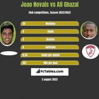 Joao Novais vs Ali Ghazal h2h player stats