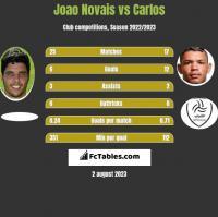 Joao Novais vs Carlos h2h player stats
