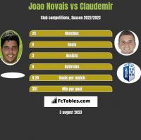 Joao Novais vs Claudemir h2h player stats