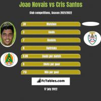 Joao Novais vs Cris Santos h2h player stats