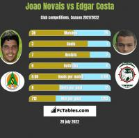 Joao Novais vs Edgar Costa h2h player stats