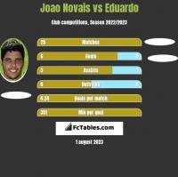 Joao Novais vs Eduardo h2h player stats