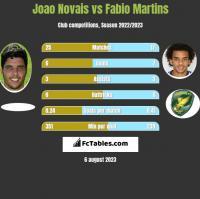 Joao Novais vs Fabio Martins h2h player stats