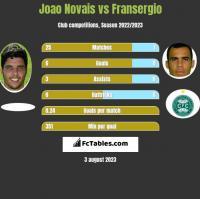 Joao Novais vs Fransergio h2h player stats
