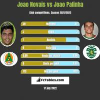 Joao Novais vs Joao Palinha h2h player stats